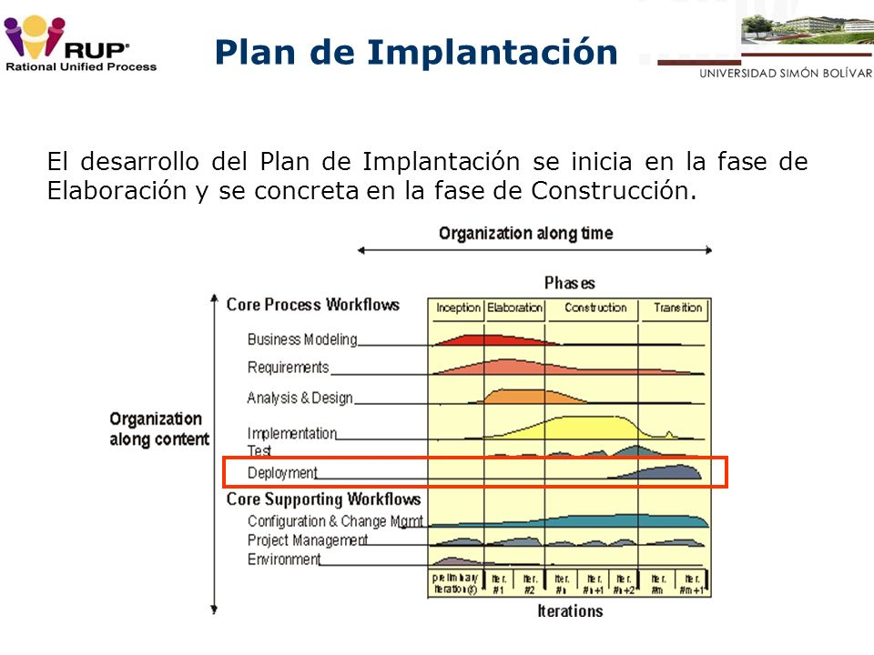 El desarrollo del Plan de Implantación se inicia en la fase de Elaboración y se concreta en la fase de Construcción.