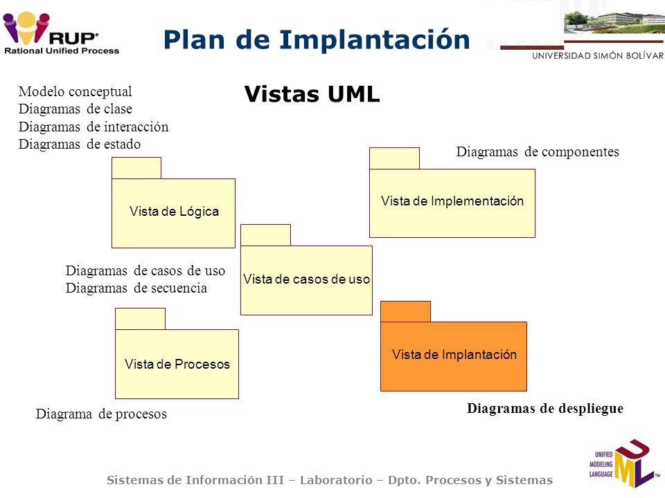 Vistas UML Modelo conceptual Diagramas de clase
