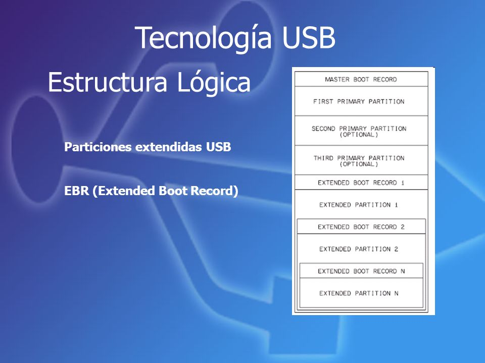 Tecnología USB Estructura Lógica Particiones extendidas USB