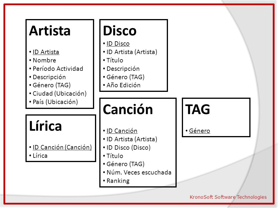 Artista Disco Canción TAG Lírica ID Artista Nombre Período Actividad