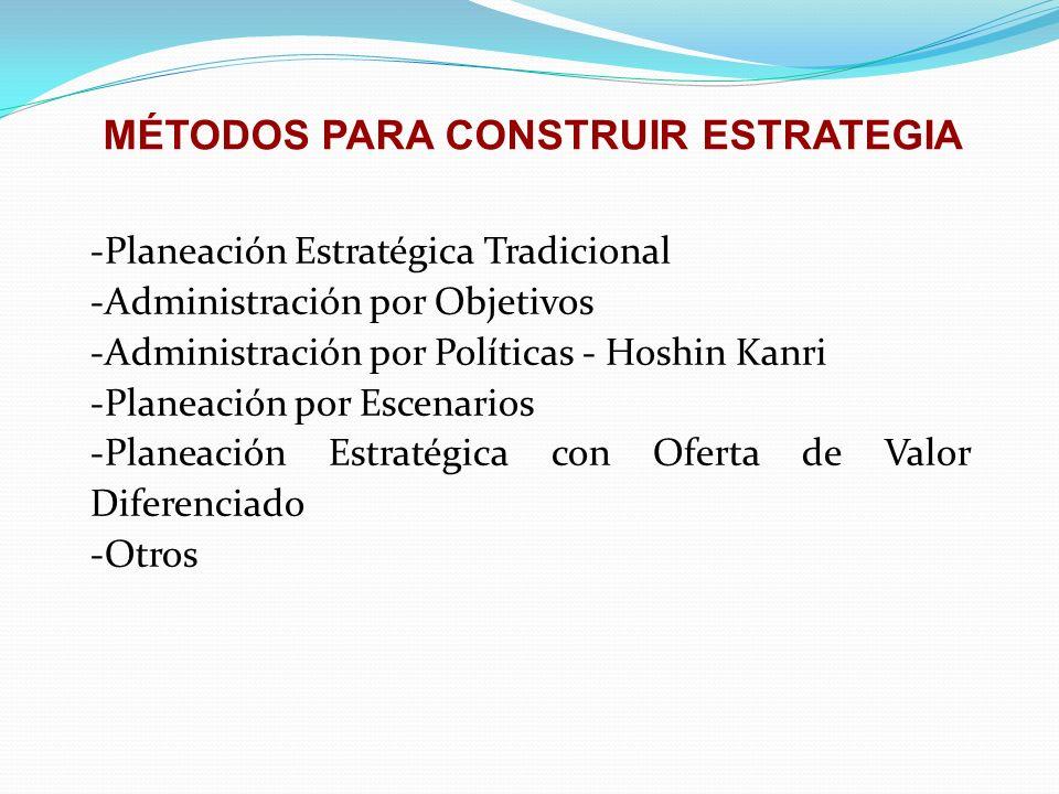 MÉTODOS PARA CONSTRUIR ESTRATEGIA