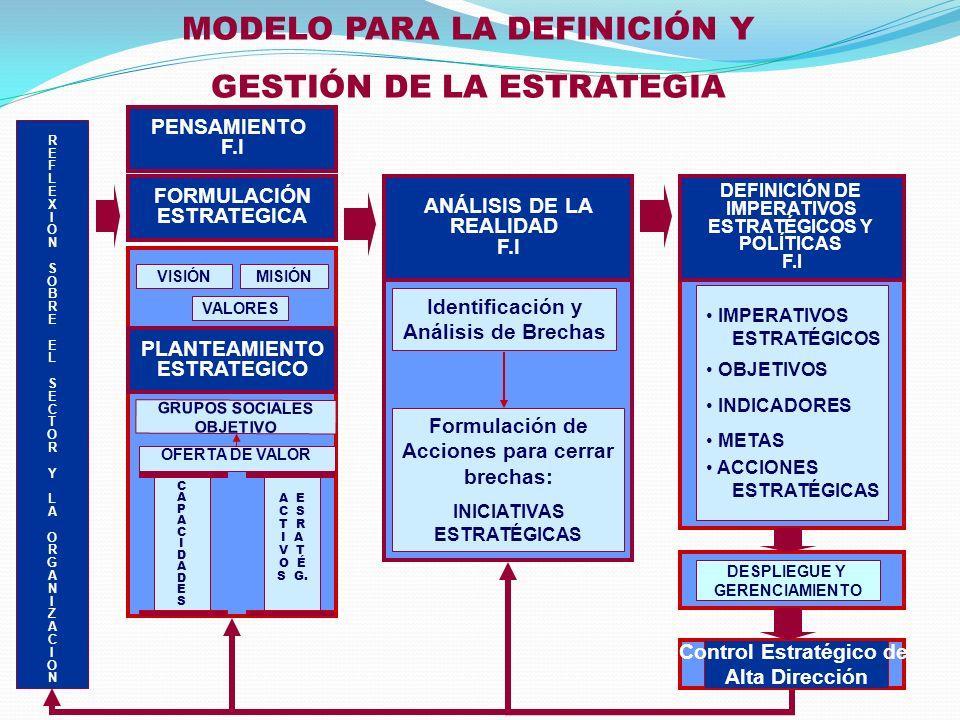 MODELO PARA LA DEFINICIÓN Y GESTIÓN DE LA ESTRATEGIA