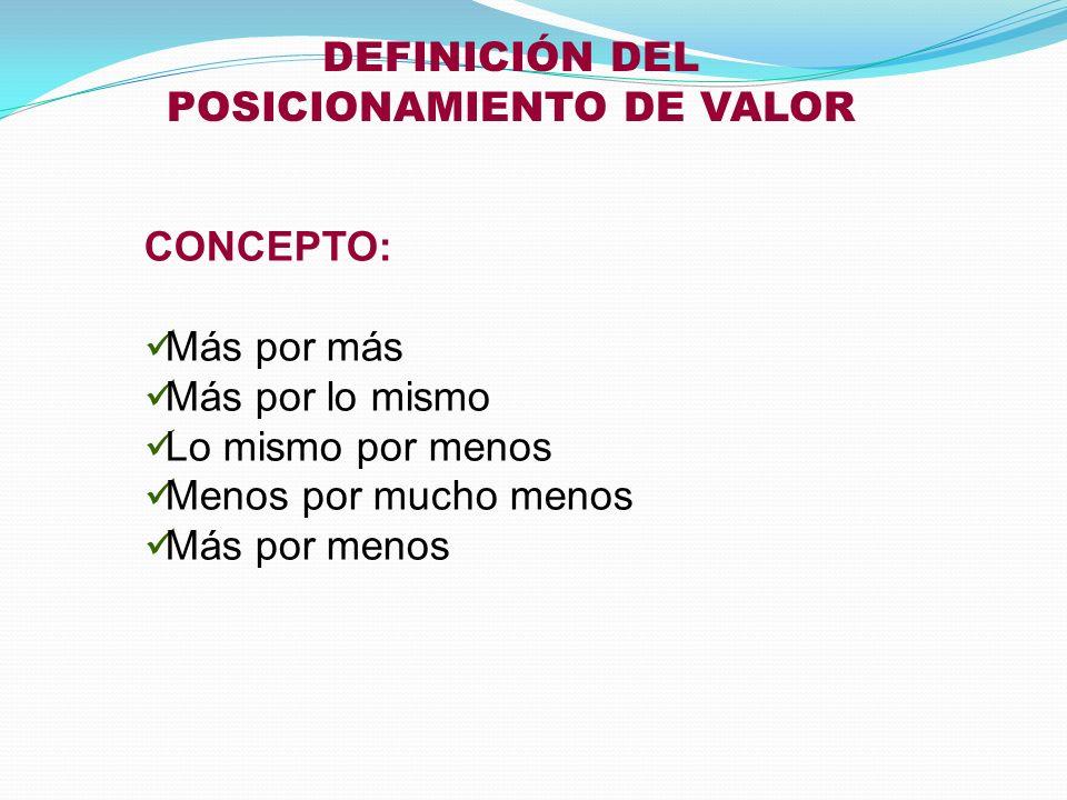 POSICIONAMIENTO DE VALOR