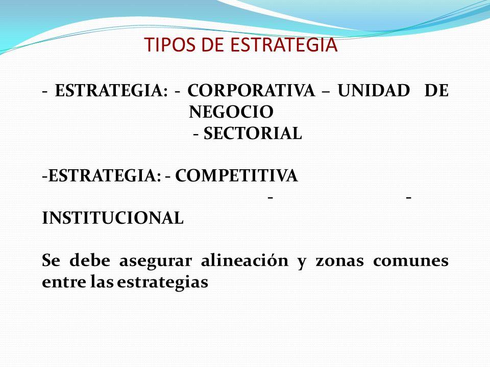TIPOS DE ESTRATEGIA