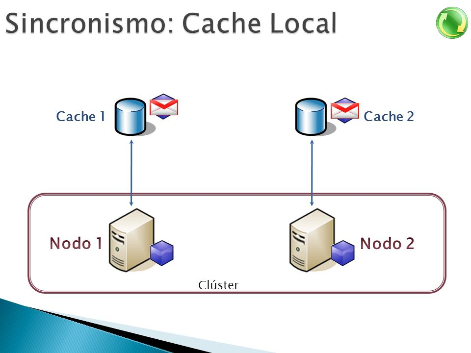 Sincronismo: Cache Local