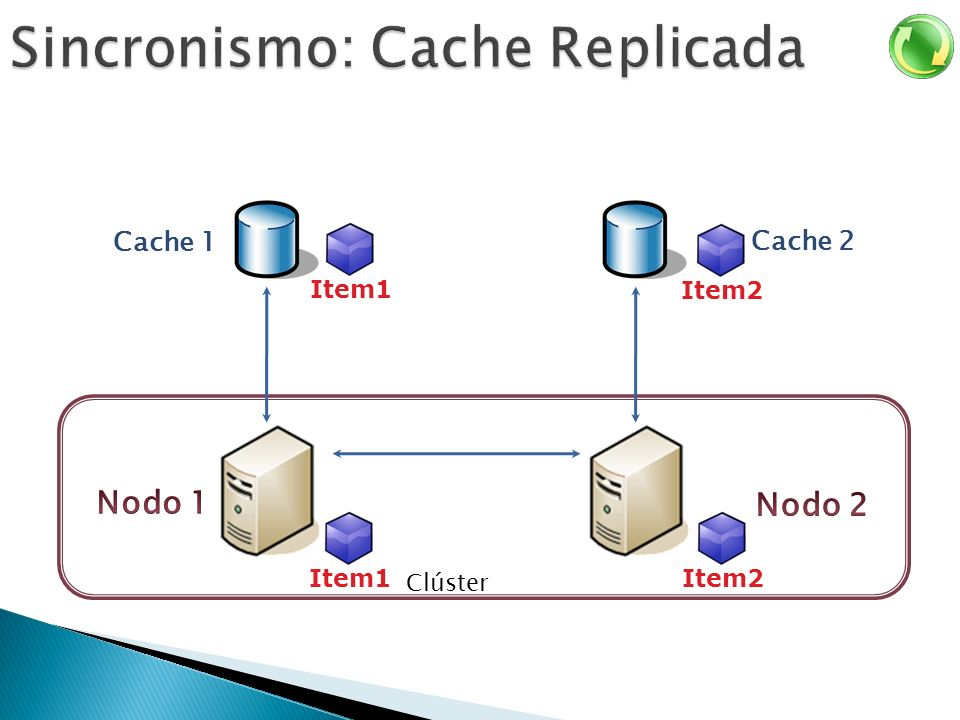 Sincronismo: Cache Replicada