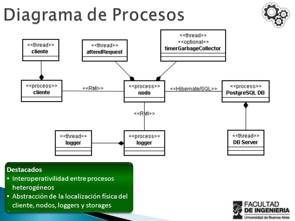 Diagrama de Procesos Destacados