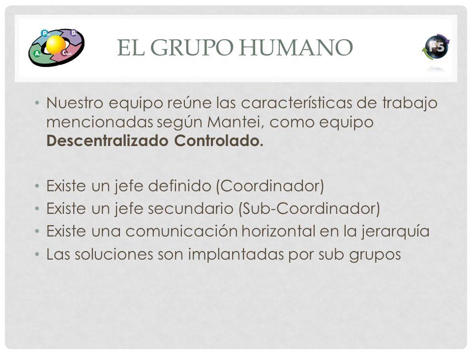 El Grupo Humano Nuestro equipo reúne las características de trabajo mencionadas según Mantei, como equipo Descentralizado Controlado.