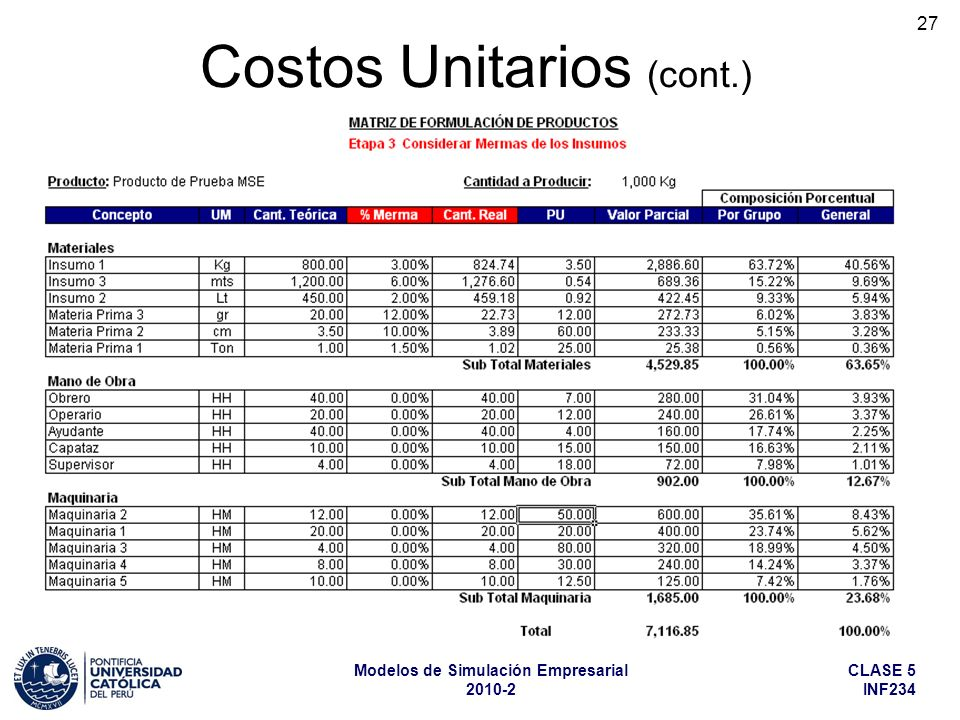 Costos Unitarios (cont.)