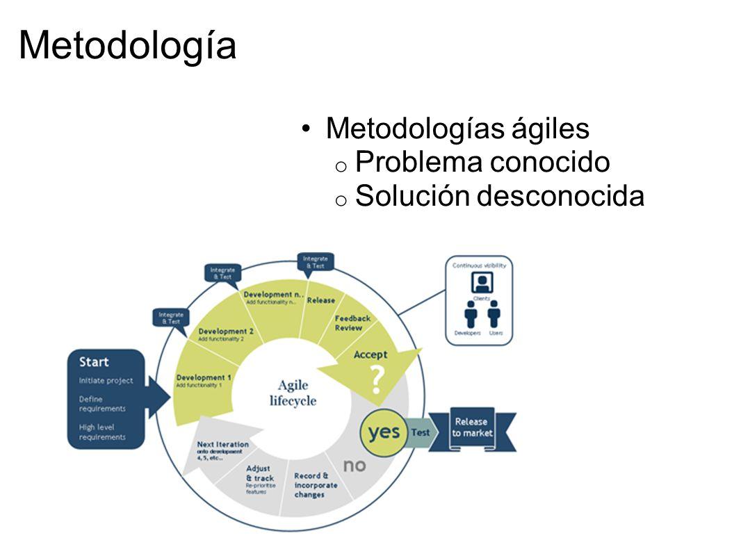 Metodología Metodologías ágiles Problema conocido Solución desconocida