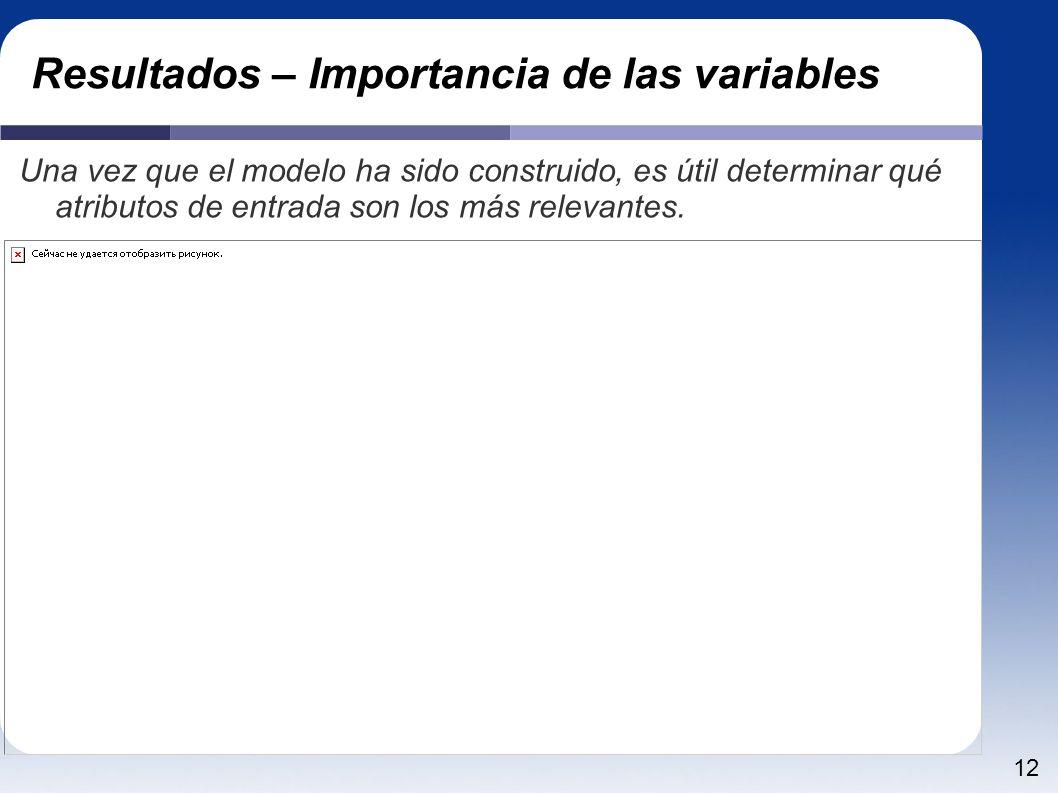 Resultados – Importancia de las variables