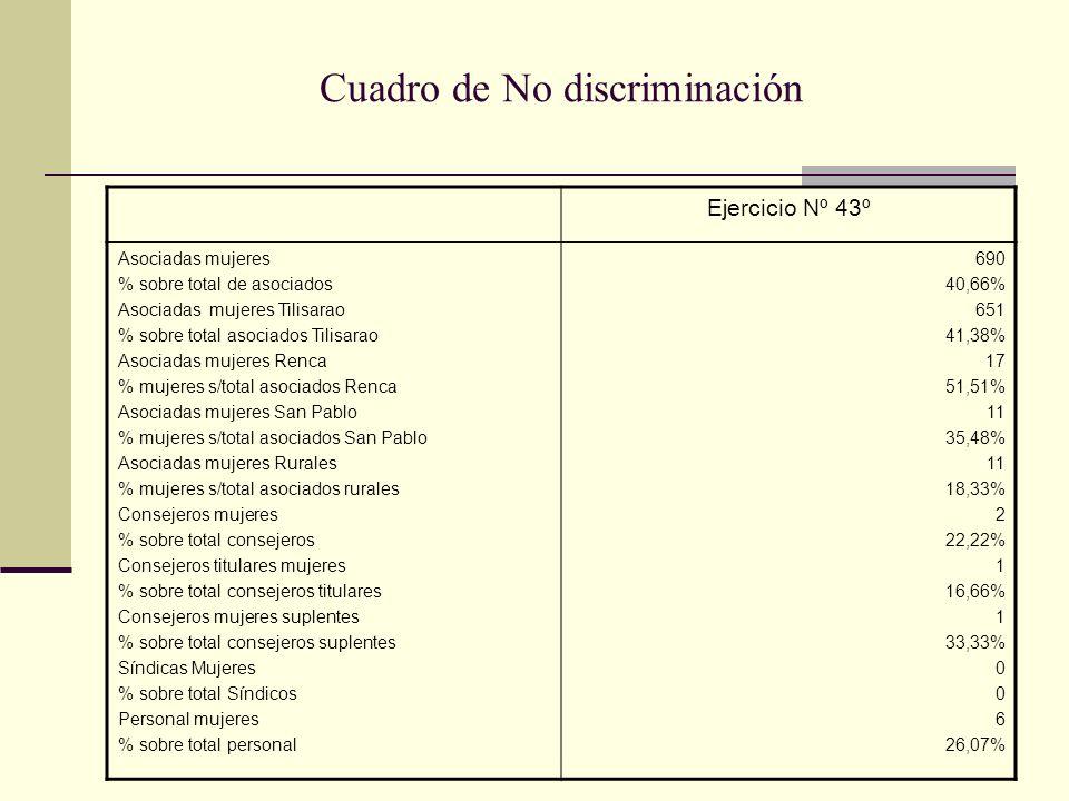 Cuadro de No discriminación