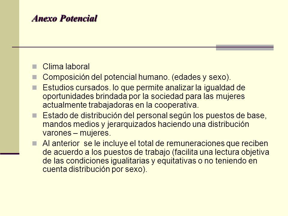 Anexo Potencial Clima laboral