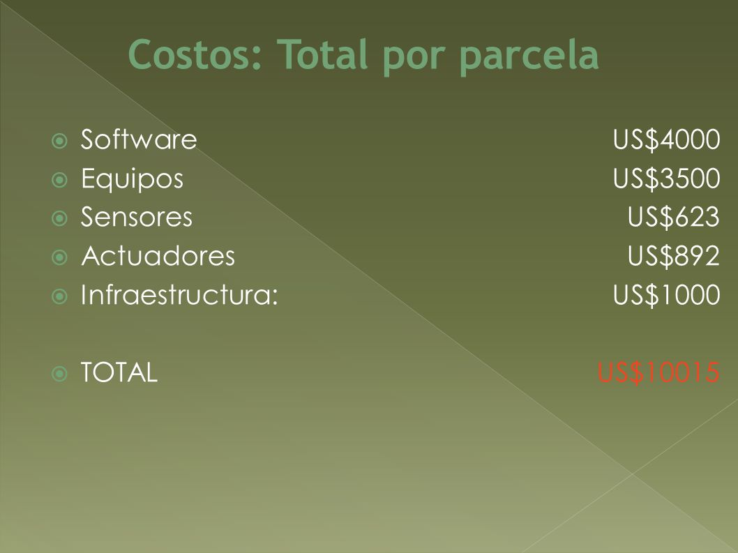 Costos: Total por parcela