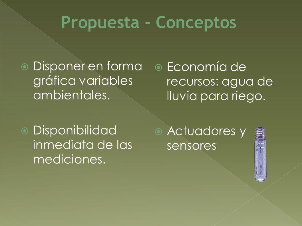 Propuesta - Conceptos Disponer en forma gráfica variables ambientales.