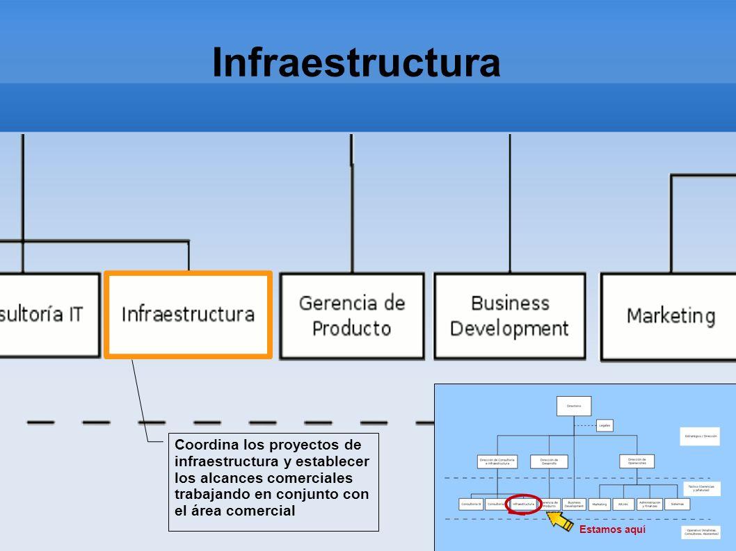 InfraestructuraCoordina los proyectos de infraestructura y establecer los alcances comerciales trabajando en conjunto con el área comercial.