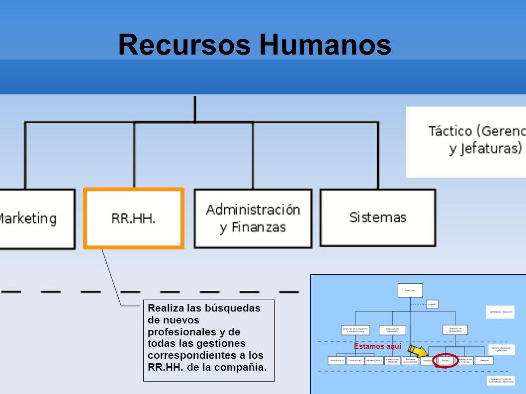 Recursos Humanos Estamos aquí. Realiza las búsquedas de nuevos profesionales y de todas las gestiones.