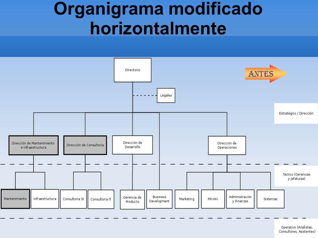 Organigrama modificado horizontalmente