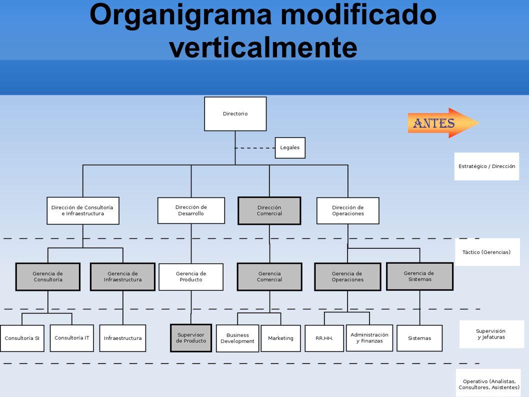 Organigrama modificado verticalmente