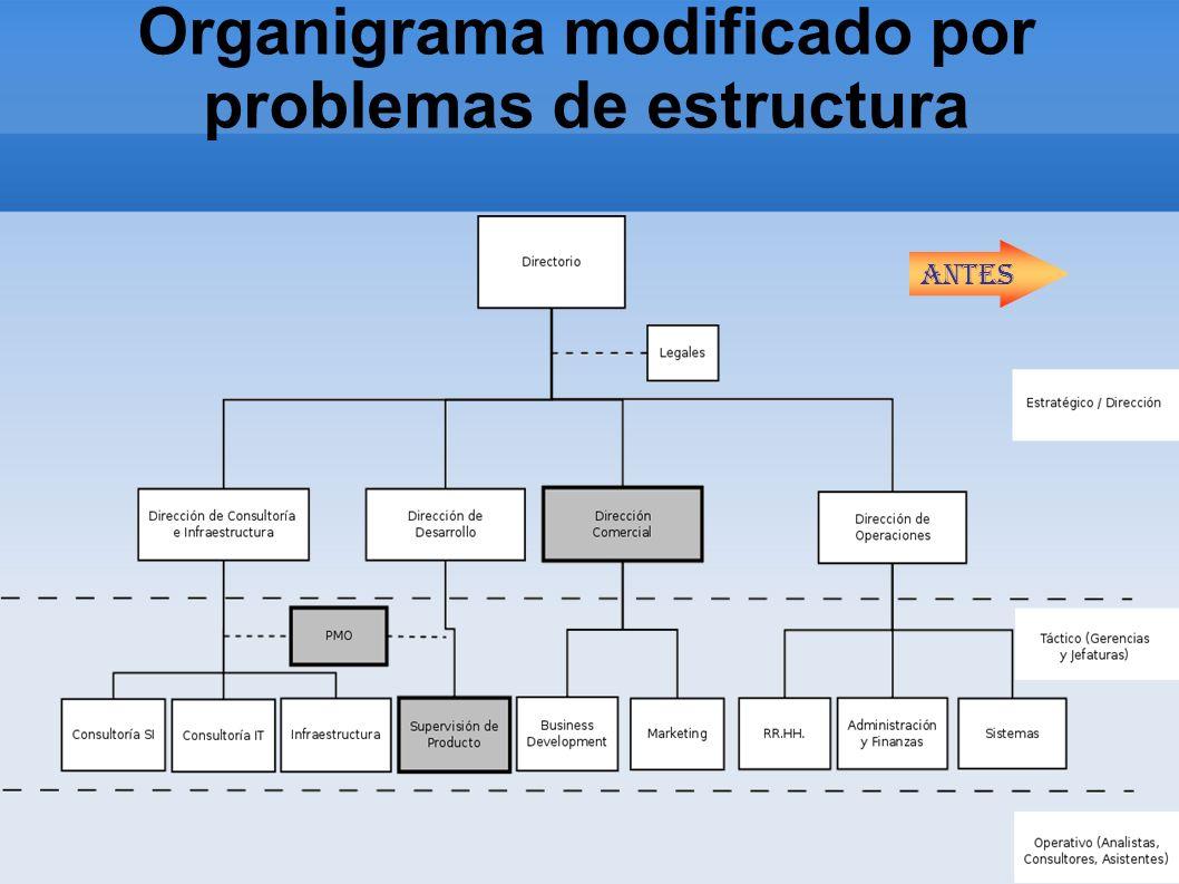 Organigrama modificado por problemas de estructura