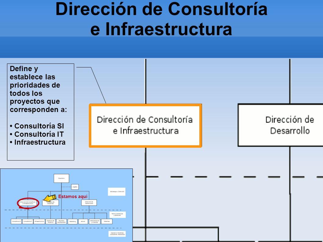 Dirección de Consultoría