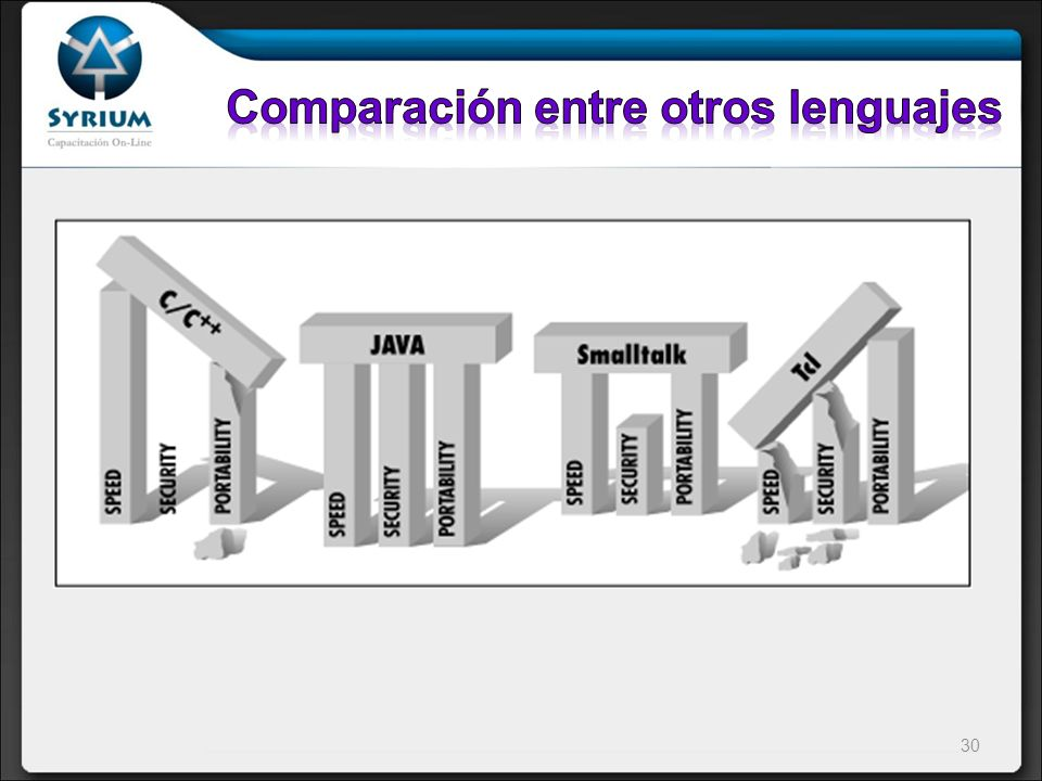 Comparación entre otros lenguajes