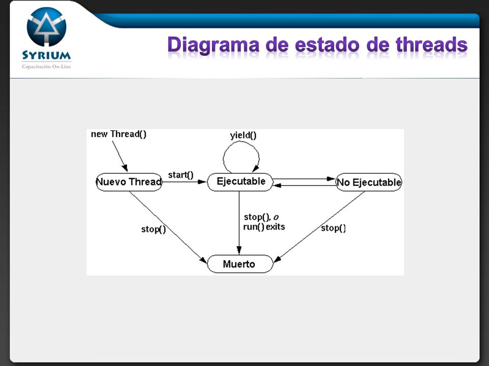 Diagrama de estado de threads