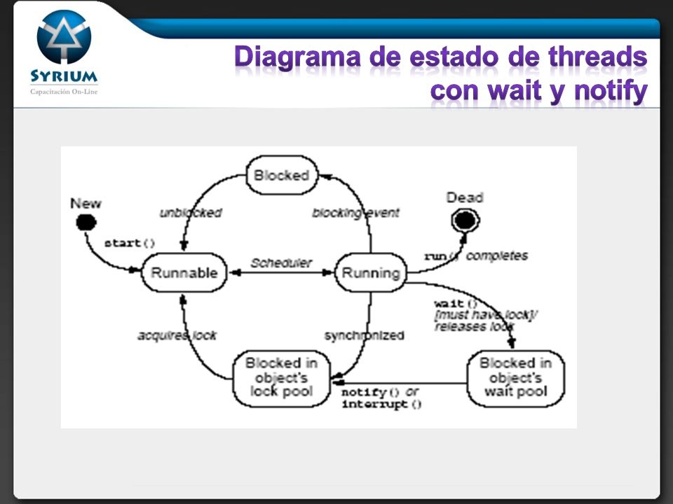 Diagrama de estado de threads con wait y notify