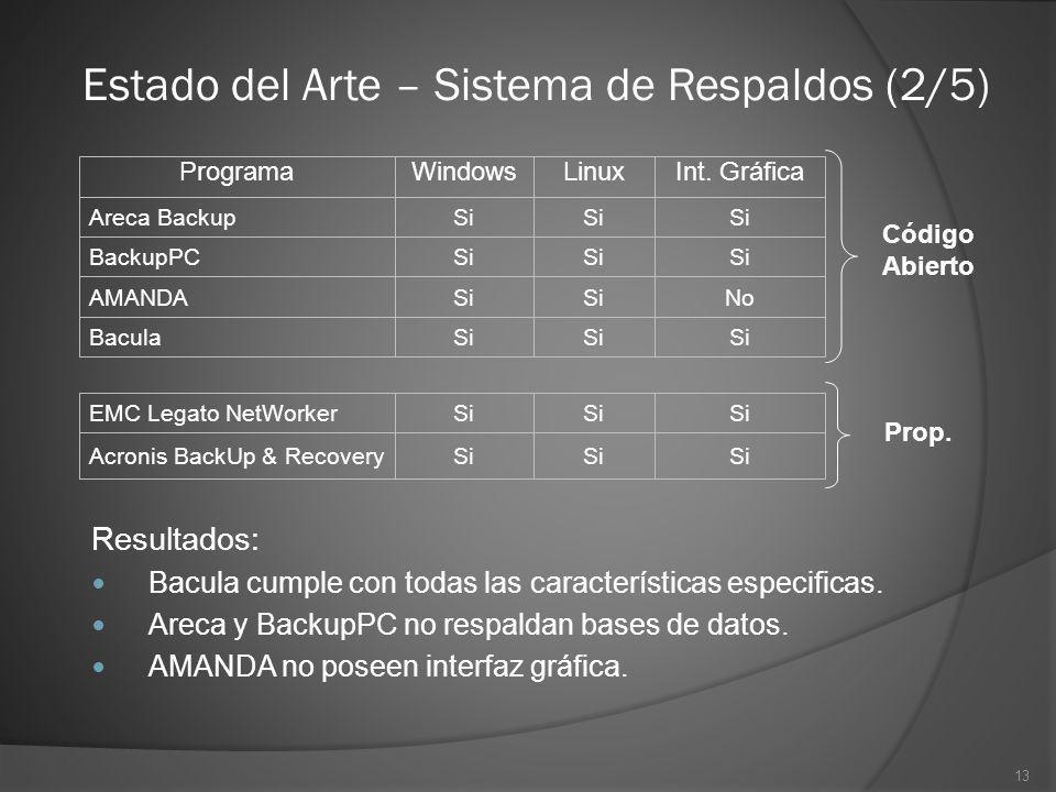Estado del Arte – Sistema de Respaldos (2/5)