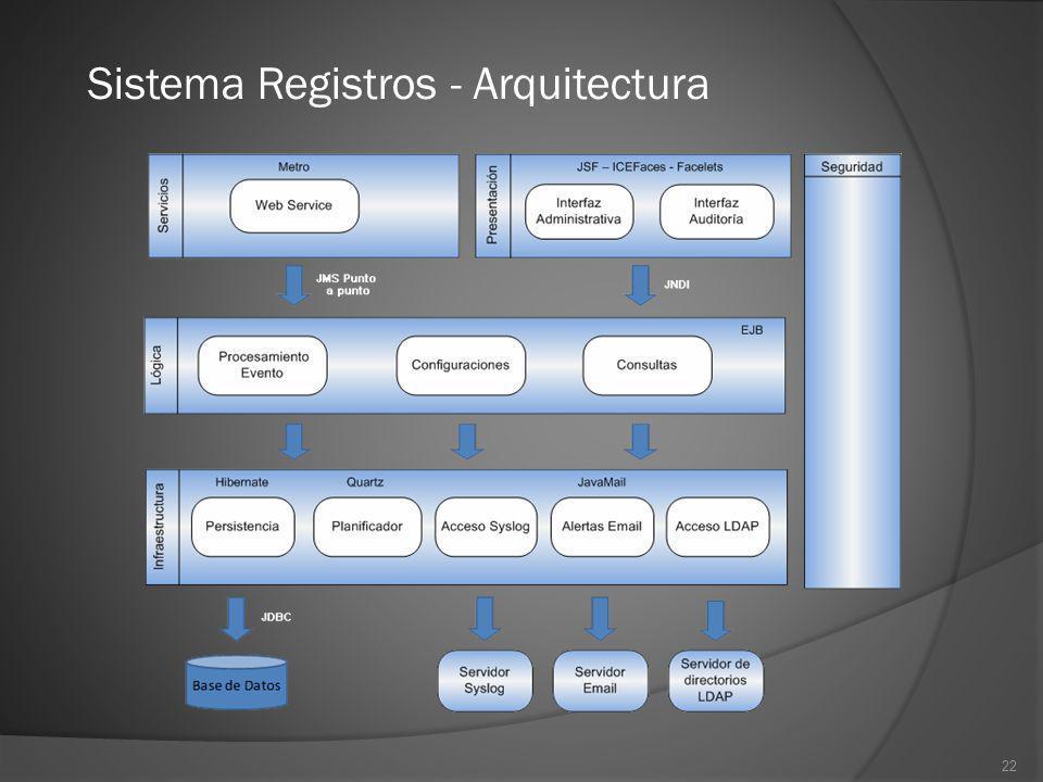 Sistema Registros - Arquitectura