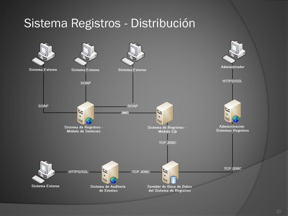 Sistema Registros - Distribución