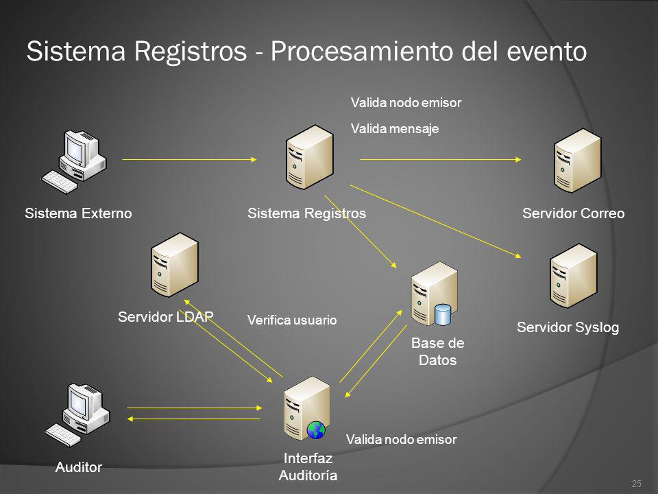 Sistema Registros - Procesamiento del evento
