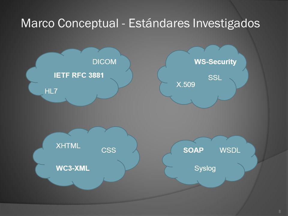Marco Conceptual - Estándares Investigados
