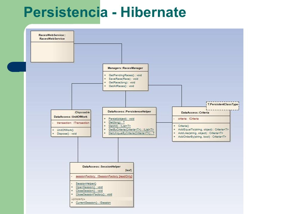 Persistencia - Hibernate