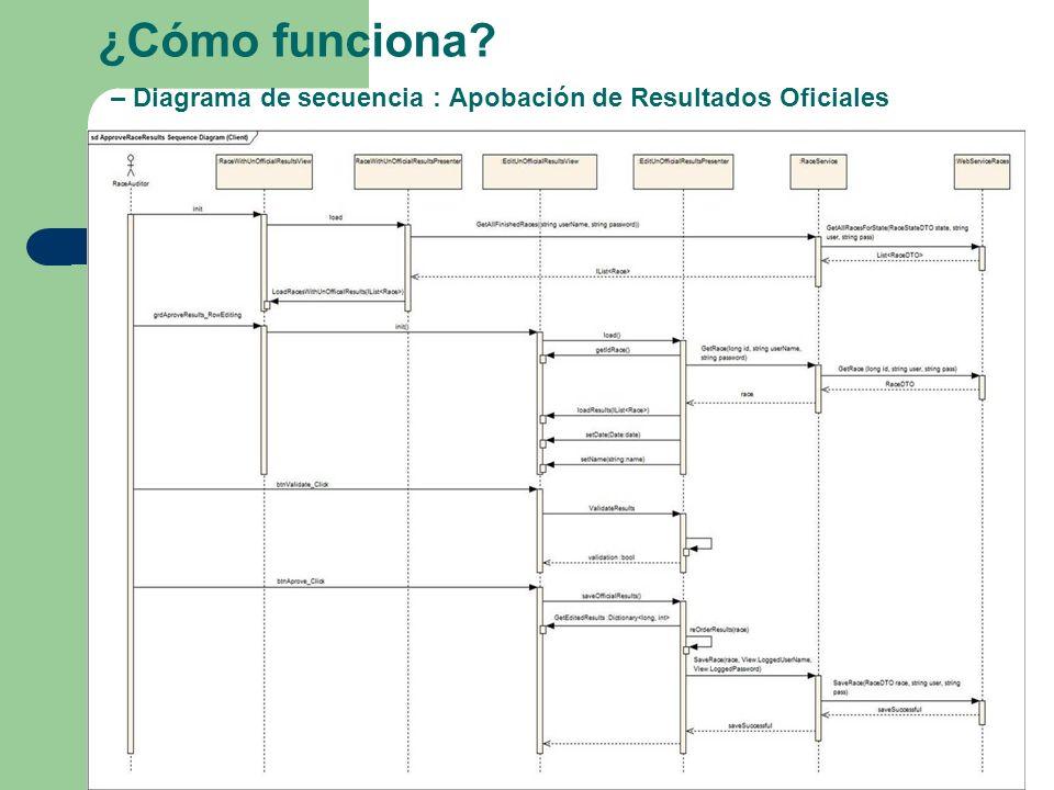 ¿Cómo funciona – Diagrama de secuencia : Apobación de Resultados Oficiales