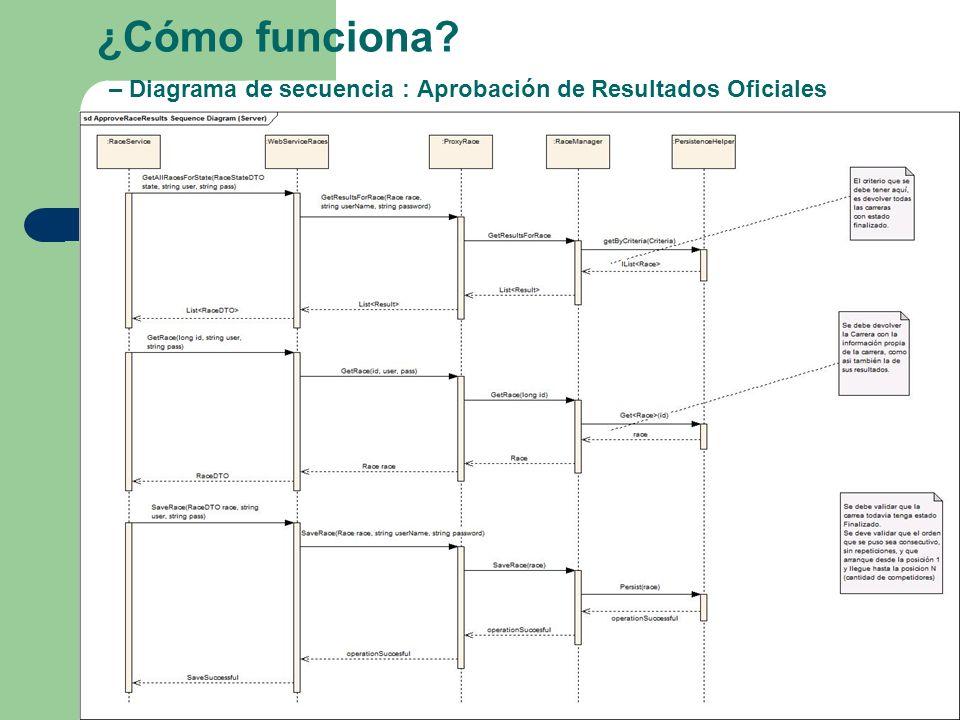 ¿Cómo funciona – Diagrama de secuencia : Aprobación de Resultados Oficiales