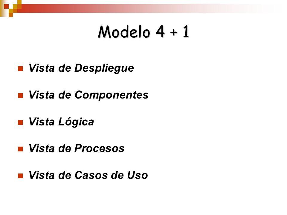 Modelo 4 + 1 Vista de Despliegue Vista de Componentes Vista Lógica