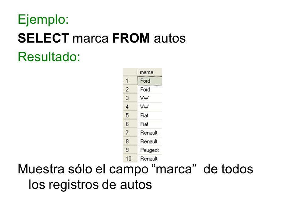 SELECT marca FROM autos Resultado: