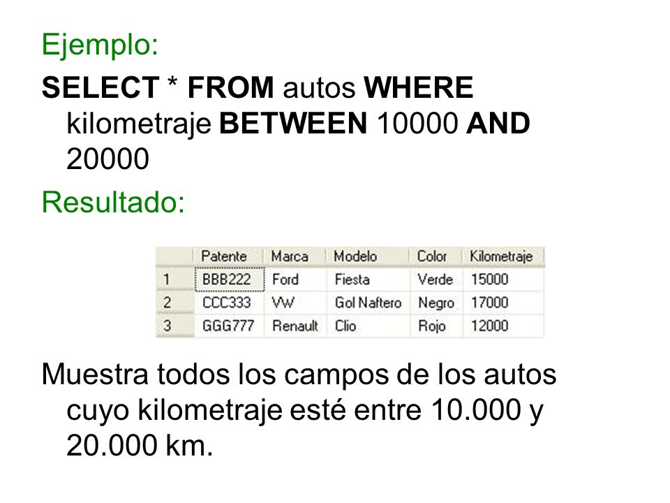 Ejemplo: SELECT * FROM autos WHERE kilometraje BETWEEN 10000 AND 20000. Resultado:
