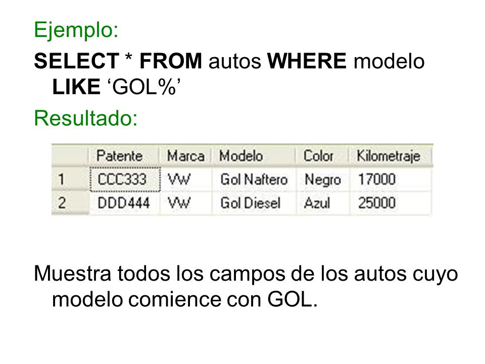 SELECT * FROM autos WHERE modelo LIKE 'GOL%' Resultado: