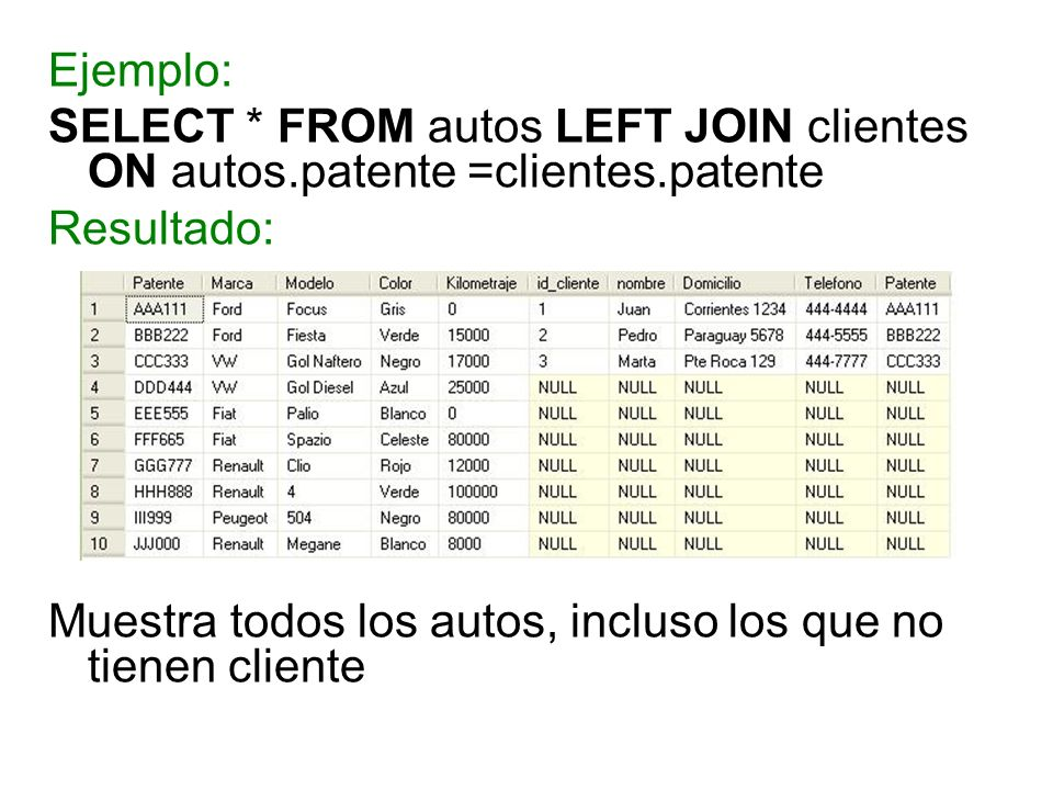Ejemplo: SELECT * FROM autos LEFT JOIN clientes ON autos.patente =clientes.patente. Resultado: