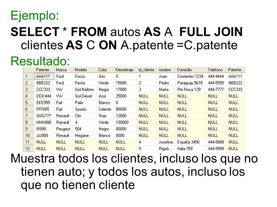 Ejemplo:SELECT * FROM autos AS A FULL JOIN clientes AS C ON A.patente =C.patente. Resultado: