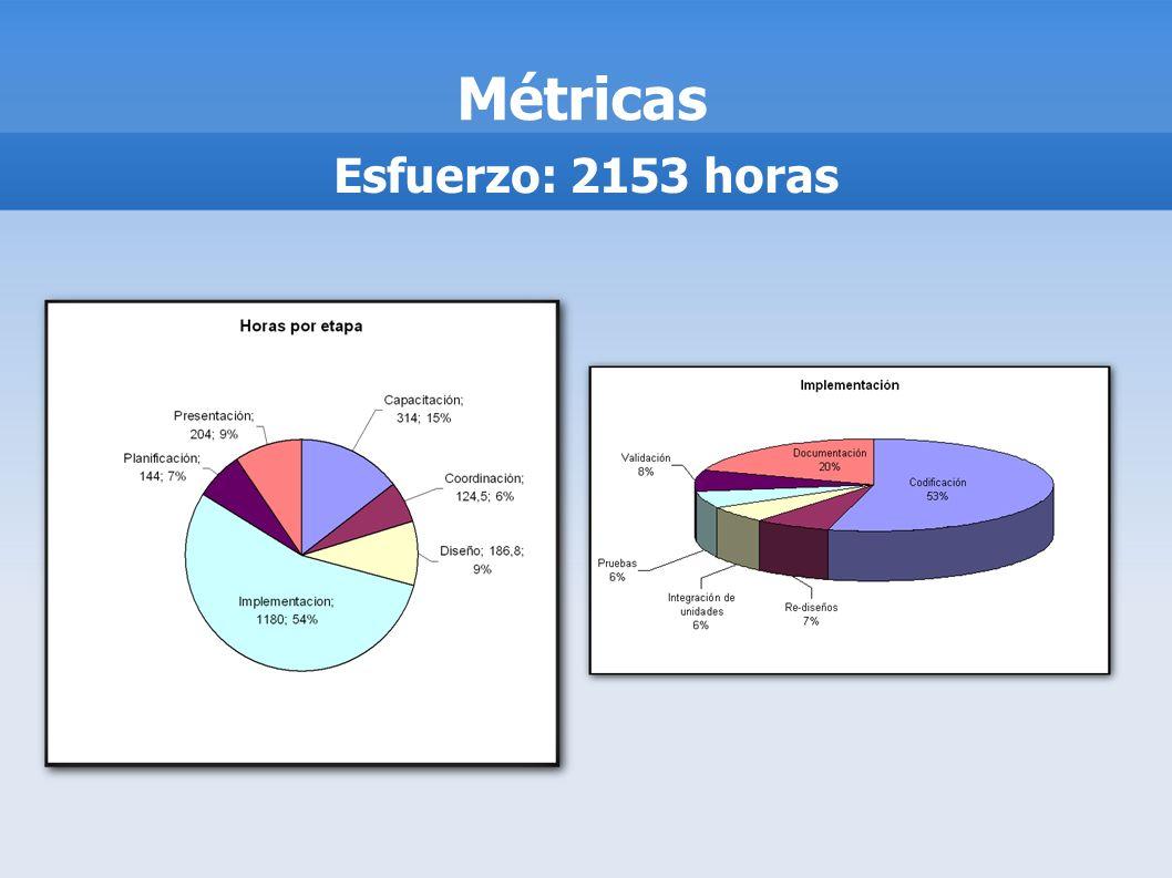 Métricas Esfuerzo: 2153 horas El proyecto nos llevó 2153 horas.