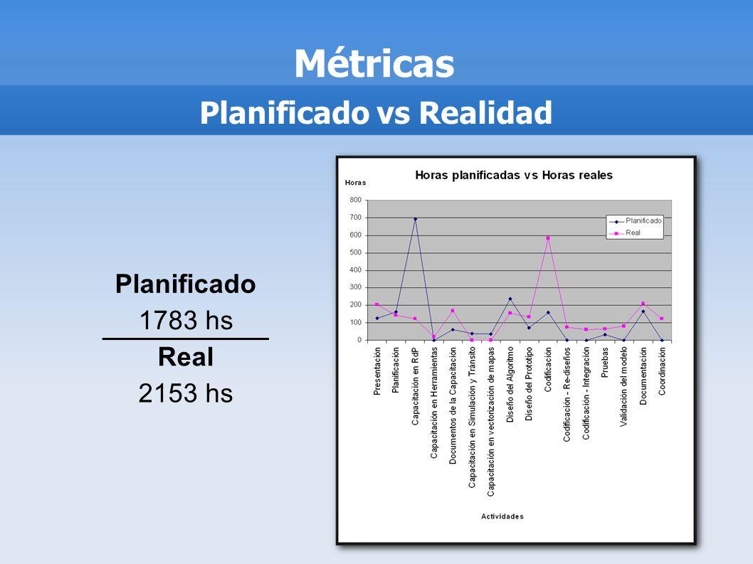Planificado vs Realidad