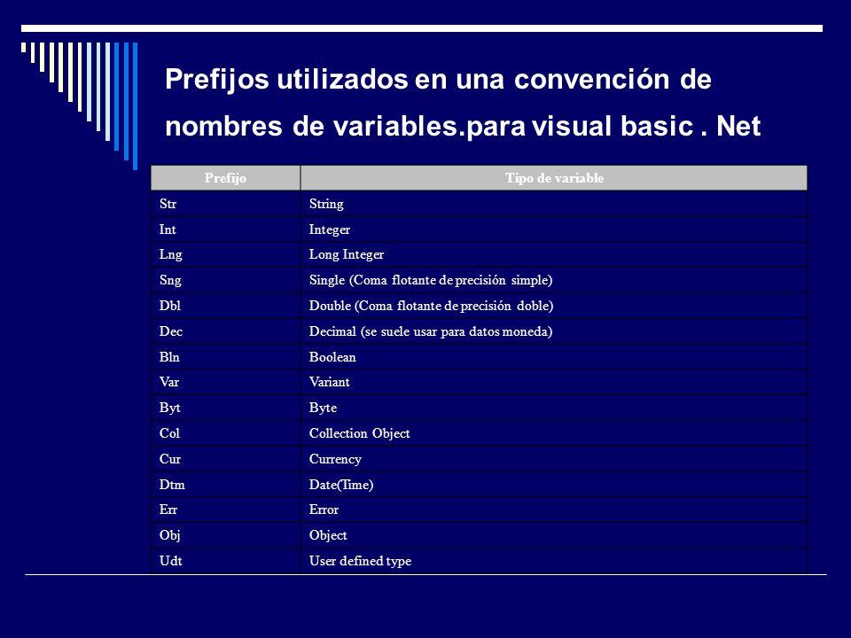 Prefijos utilizados en una convención de nombres de variables