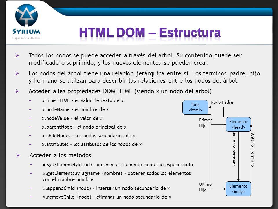 HTML DOM – Estructura