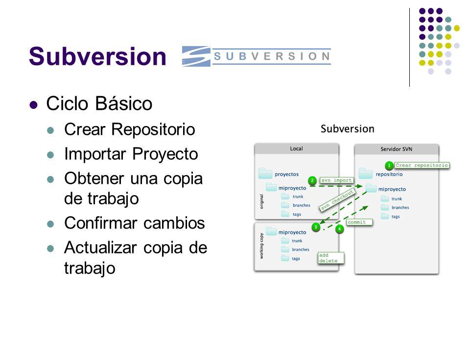 Subversion Ciclo Básico Crear Repositorio Importar Proyecto