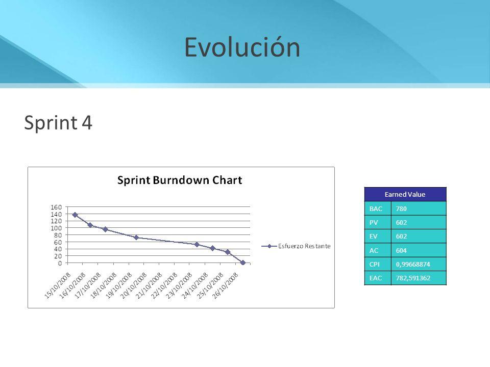 Evolución Sprint 4 Sprint 4 Administrar Alertas y Accionables