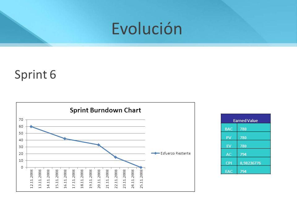 Evolución Sprint 6 Sprint 6 Crear Notificación Eliminar Notificación
