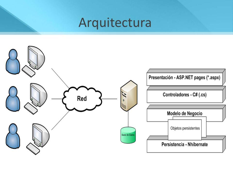 Arquitectura Cliente – Servidor. Arquitectura en capas con presentación, controlador, modelo de negocio y capa de persistencia.